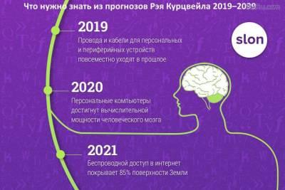 Прогнозы Рея Куртцвейла на 100 лет