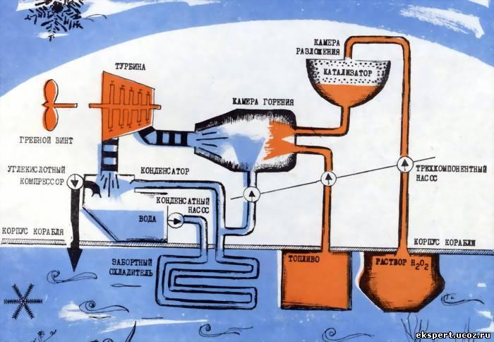 выхлоп дизеля подводной лодки