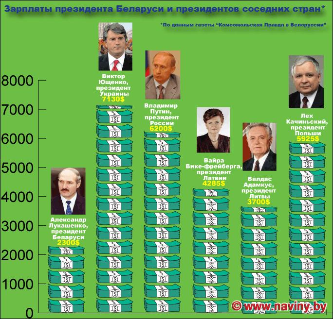 Какая зарплата у президента России Путина: официальный доход